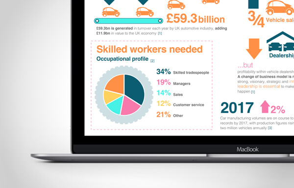 Infographic on managing learners in the automotive industry